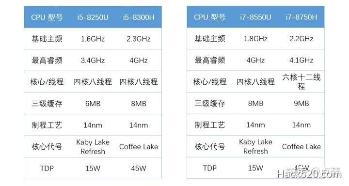 CPU 标准电压版与低电压版
